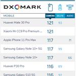 DxOMarkがiPhone 11 Pro Maxのカメラを評価、ファーウェイ/シャオミに続く117点