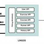 自社のデジタル英語教材にAIを搭載できるAPIサービス