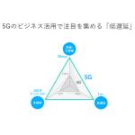 次世代通信規格5Gがブロックチェーンに与える恩恵と、5G自体への好影響