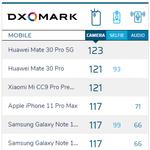 DxOMarkで最高点更新 5G版「HUAWEI Mate 30 Pro」がトップに
