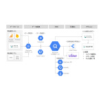 プレイドとNRIデジタル、「C4M OnBoard with KARTE」で企業のデジタルマーケティングやDXを支援