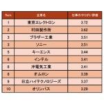 東京エレクトロンが1位 精密機器業界のやりがいを感じる会社ランキング