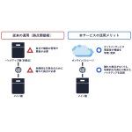 バッファロー、テラステーション WSSにクラウドストレージ連携オプションが追加