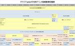 FGO・アズレン・グラブル~ビッグタイトルの今後を占う2019年10月アニメ