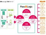 本人認証システム「PassLogic」がFUJITSU MetaArc Marketplaceで販売開始