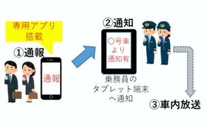車内痴漢をスマホで通報! JR埼京線で実証実験