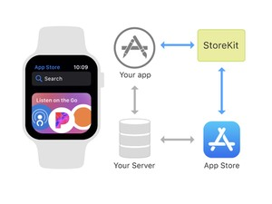 Apple Watchから直接アプリ内課金が可能になる
