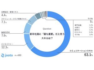 新卒社員の重要なスキル「コミュニケーションスキル」が63.1%