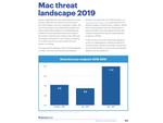 2019年のMacに対するサイバー脅威はWindowsの約2倍に