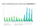 LINE、Google Play登録アプリTop100のおよそ半分に脆弱性を発見