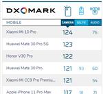 シャオミ新ハイエンド「Mi 10 Pro」がDxOMarkで最高点、ファーウェイを上回る