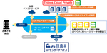 NTT Com、専有型IoTプラットフォーム「Things Cloud Private」提供開始