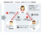 クラウド診療「CLINICS」を活用したオンライン服薬指導を千葉市で実施