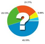 Chromeユーザーはどのくらい増えたのか?