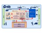NEC、AIが需要予測して自動発注するシステムを小売業向けに提供