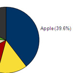 iPhone国内シェア39.6%の現実と日本メーカーの対応策(石川温氏寄稿)