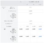ソフトバンク、料金プランを刷新 2GB以下で割引の「メリハリプラン」