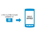 SIMフリー端末でプリペイド契約するサービスをソフトバンクが開始
