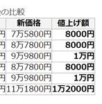 iPhone6が1万円以上値上がり!円安の影響を直撃か【5sの値上げを追加】