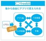 1GBあたり300円!格安SIM&スマホのfreebitがサービスを大幅改定