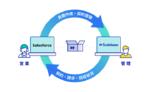 サブスクリプションビジネス効率化・収益最大化プラットフォーム「Scalebase」と「Salesforce」が同期可能に