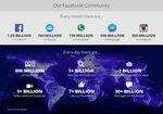 人類の2割がFacebookユーザー ザッカーバーグ「助けてくれてありがとう」 業績好調で13億9000万人に感謝