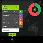 日本以上にiPhoneラブな国はある? 各国のスマホOSシェアを比較できるサイト:MWC 2015