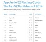 世界アプリパブリッシャーの2014年トップは? 日本勢も多数ランクイン!