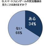 スマホ所有者の約65%がゲームをすることが判明 ゲーム実況動画は約44%が週1回以上視聴