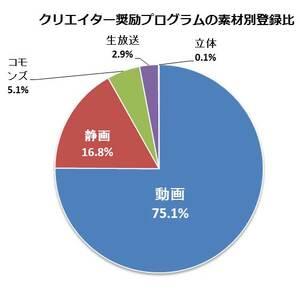 13億円超をユーザーに還元 ニコ動のクリエイター奨励プログラム2014年度支払額が発表