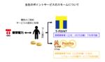 東京電力の電気料金の支払いでTポイントやPontaポイントが貯まる!支払いも可能に?