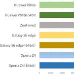 性能が高く熱くなりづらいのはどれ? Galaxy S6 edge、ZenFone 2などをベンチマーク比較