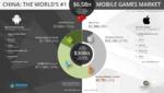 アップル中国でグーグルと激突 世界最大のスマホゲーム市場で火花