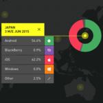 米国や日本だけじゃない!iOSのシェアがEU諸国や中国で依然上昇中