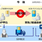 格安SIM「OCN モバイル ONE」、自宅でMNPの開通手続きができるように