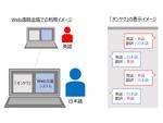 ウェブ遠隔会議において音声を翻訳テキストを表示するツール「オンヤク」