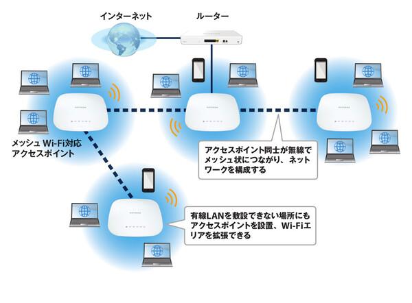 "ASCII.jp:""メッシュWi-Fi""対応APで社内のネット接続エリアを広げよう (1/2)"
