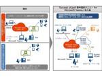 NTT Com、「Microsoft Teams」と「Arcstar UCaaS」の相互接続機能を提供