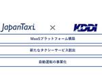 KDDI、JapanTaxiとMaaS事業で資本業務提携