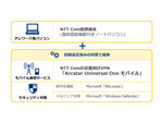 NTT Com、「テレワーク用パソコン」を取扱開始