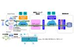 Planetway、カーシェア事業における情報連携の実証実験を完了