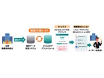 NTTドコモ、法人向け健康経営支援サービス「dヘルスケア for Biz」を提供開始