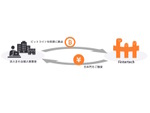 Fintertech、暗号資産を担保に法定通貨を融資するサービス提供開始