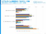 動画のリアルタイム視聴時にSNSなどで実況する人は10~30代でおよそ3割、ジャストシステム調べ