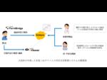 大阪府、新型コロナ患者がスマホから健康状態を報告できるシステム kintoneを活用
