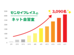 Zoomを活用した「センセイプレイスのネット自習室」、累計利用者数が3000人を突破