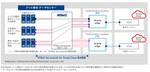アット東京、Oracle Cloudとの閉域接続サービスを開始