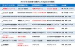 ソシャゲと噂話の2020年1月アニメ~バンドリ・マギレコ・どるふろ・花子くん