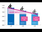 リモートワーク開始日から、1日の平均歩数の低下を確認