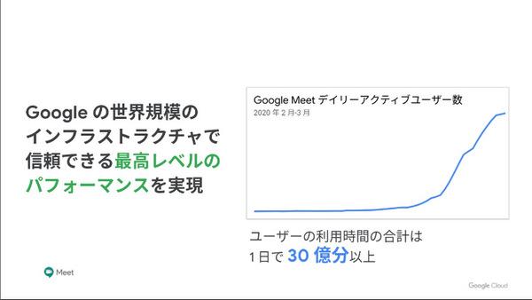 制限 時間 google meet Meet と従来のハングアウトとの比較